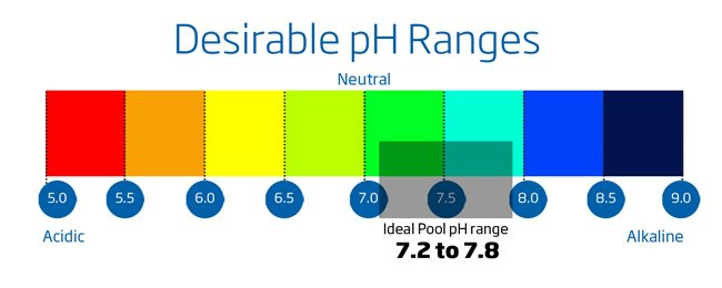 Importance of a Balanced pH